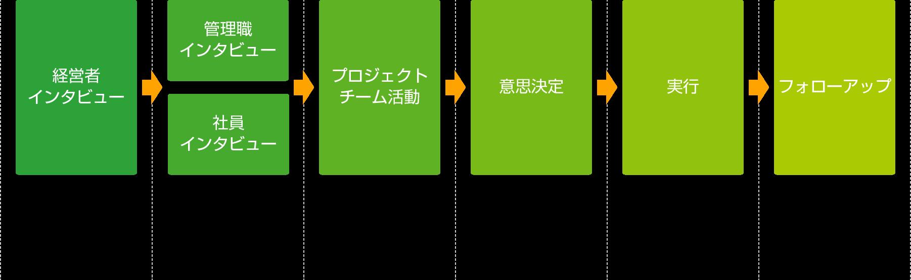 コンサルティングの流れ(例)を表す図